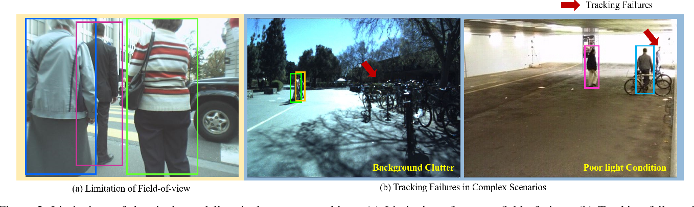 Figure 3 for Know Your Surroundings: Panoramic Multi-Object Tracking by Multimodality Collaboration