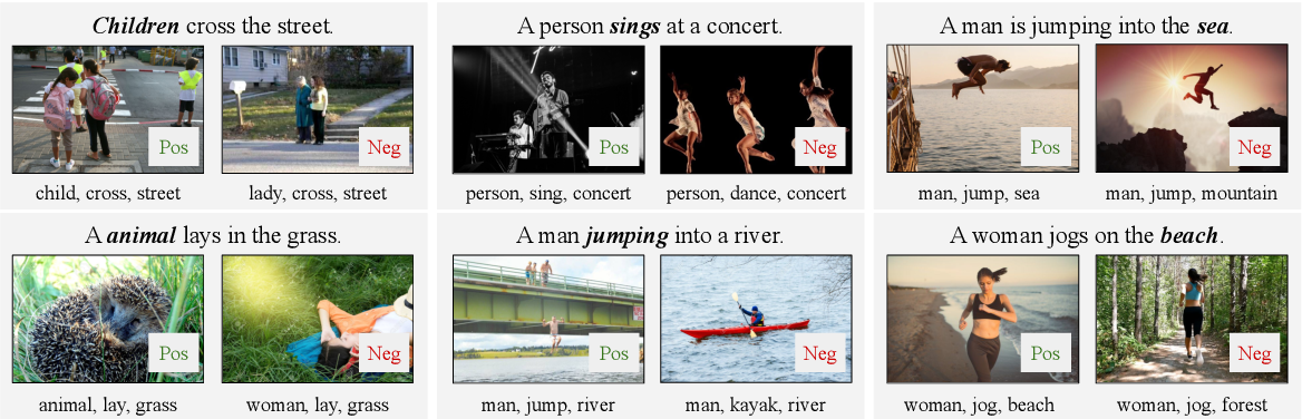 Figure 1 for Probing Image-Language Transformers for Verb Understanding