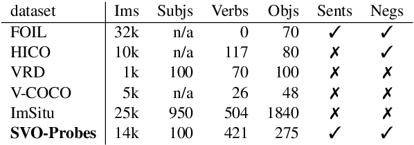 Figure 2 for Probing Image-Language Transformers for Verb Understanding