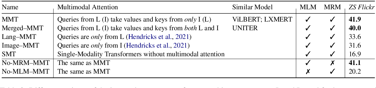 Figure 3 for Probing Image-Language Transformers for Verb Understanding