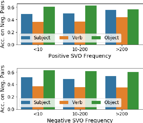 Figure 4 for Probing Image-Language Transformers for Verb Understanding