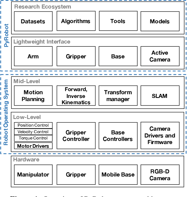 Figure 1 for PyRobot: An Open-source Robotics Framework for Research and Benchmarking