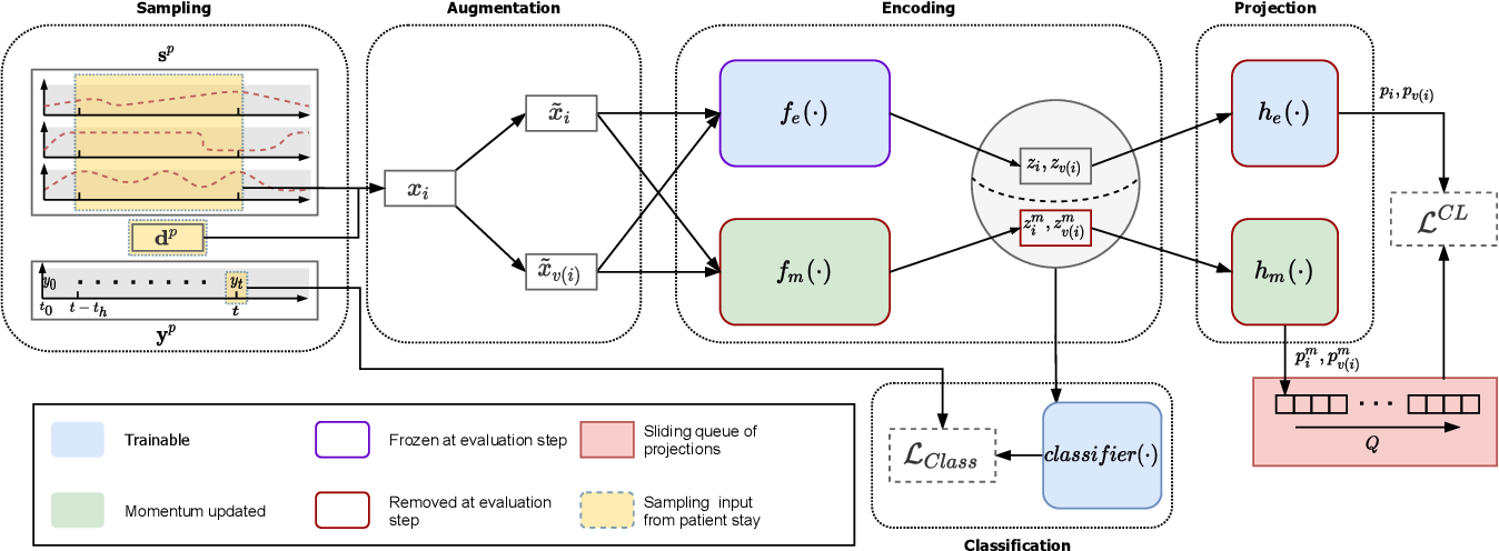 Figure 3 for Neighborhood Contrastive Learning Applied to Online Patient Monitoring