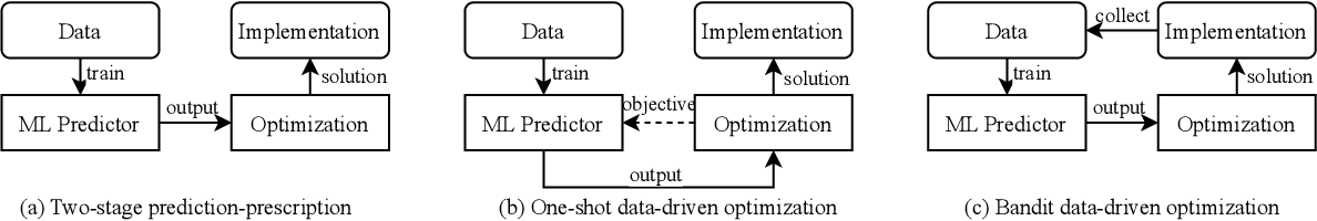 Figure 1 for Bandit Data-driven Optimization: AI for Social Good and Beyond