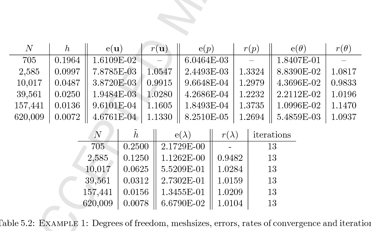 Table 5 2 from Analysis of a conforming finite element method for