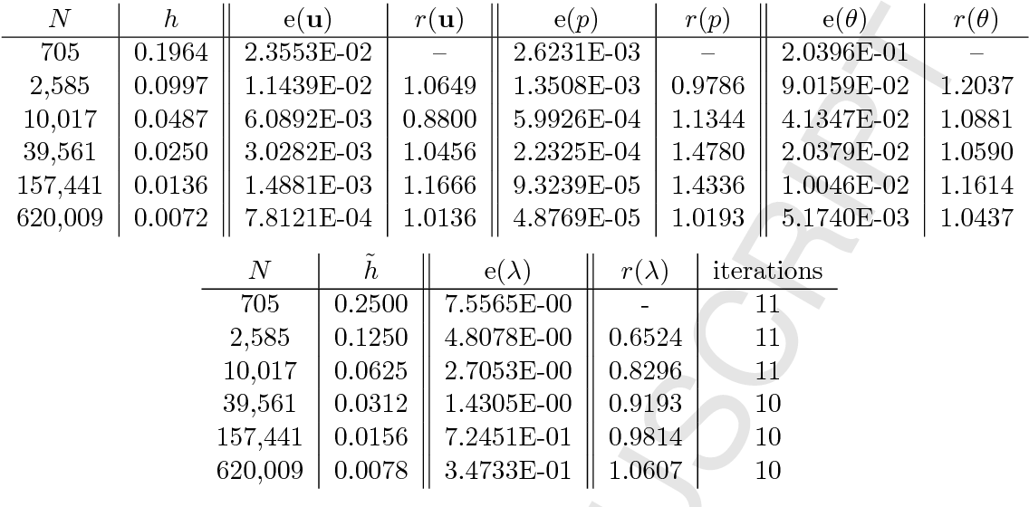 Table 5 3 from Analysis of a conforming finite element method for