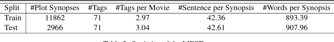Figure 3 for Folksonomication: Predicting Tags for Movies from Plot Synopses Using Emotion Flow Encoded Neural Network