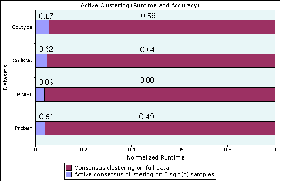 Figure 2 for Power to the Points: Validating Data Memberships in Clusterings