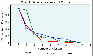 Figure 3 for Power to the Points: Validating Data Memberships in Clusterings