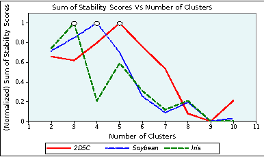 Figure 4 for Power to the Points: Validating Data Memberships in Clusterings