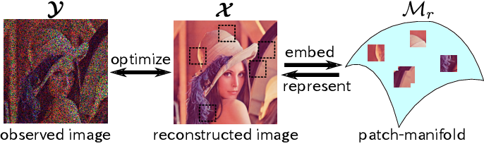 """Figure 1 for Manifold Modeling in Embedded Space: A Perspective for Interpreting """"Deep Image Prior"""""""