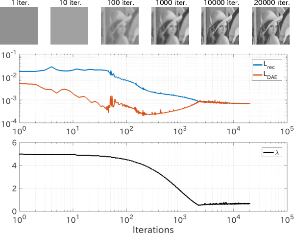 """Figure 3 for Manifold Modeling in Embedded Space: A Perspective for Interpreting """"Deep Image Prior"""""""