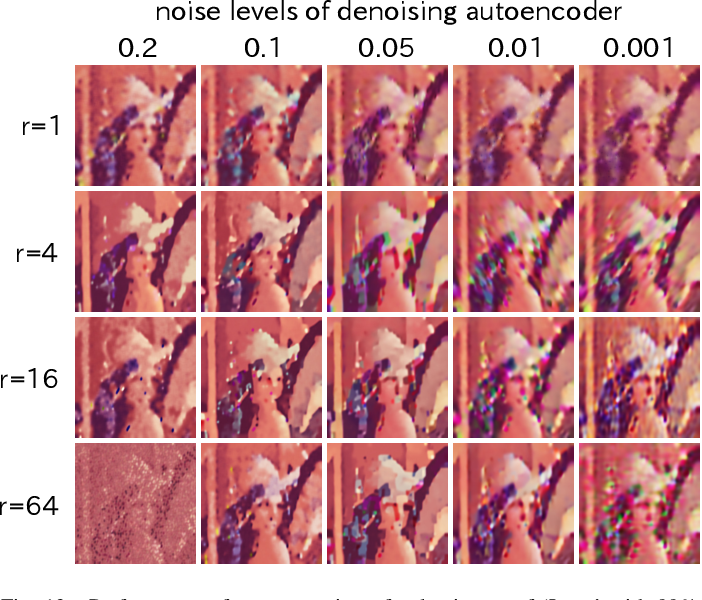 """Figure 4 for Manifold Modeling in Embedded Space: A Perspective for Interpreting """"Deep Image Prior"""""""