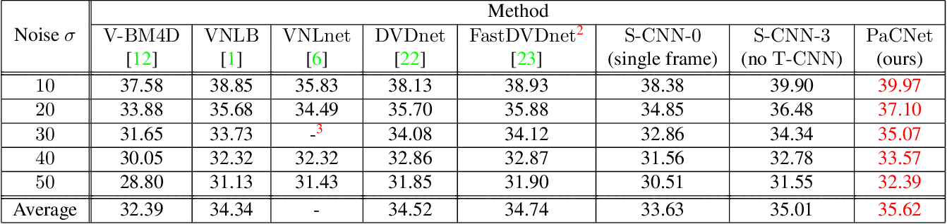 Figure 1 for Patch Craft: Video Denoising by Deep Modeling and Patch Matching