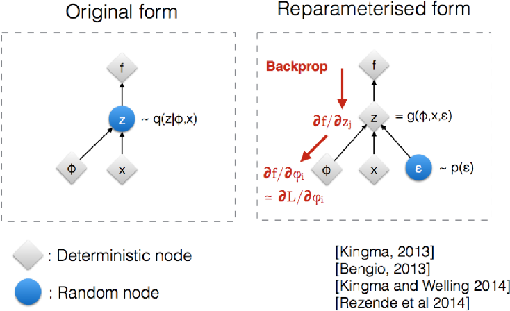 Figure 3 for Non-Determinism in Neural Networks for Adversarial Robustness