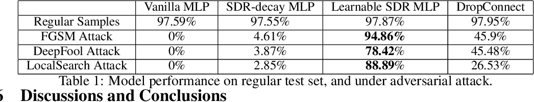 Figure 2 for Non-Determinism in Neural Networks for Adversarial Robustness