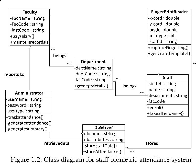 Figure 1 2 from Development of Fingerprint Biometric Attendance