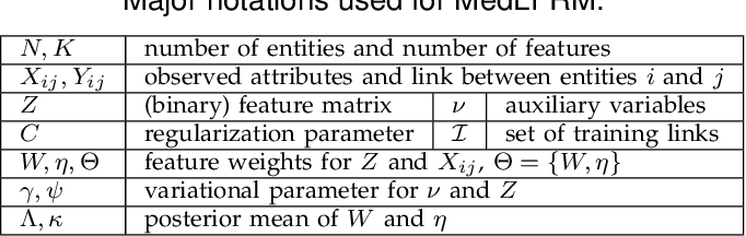 Figure 1 for Max-Margin Nonparametric Latent Feature Models for Link Prediction