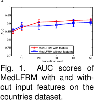 Figure 2 for Max-Margin Nonparametric Latent Feature Models for Link Prediction