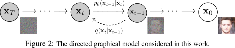 Figure 2 for Denoising Diffusion Probabilistic Models