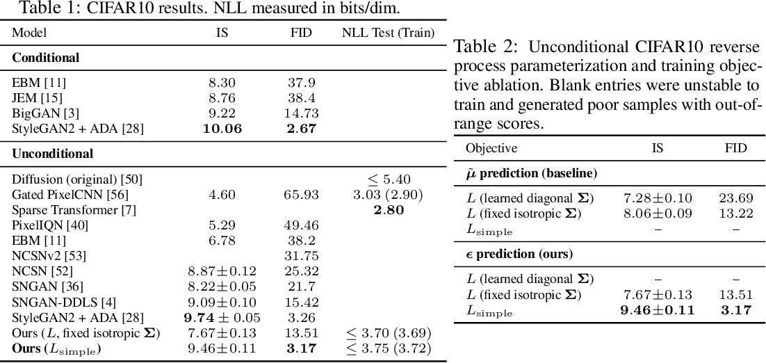 Figure 3 for Denoising Diffusion Probabilistic Models