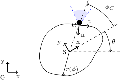 Figure 2 for Non-prehensile Planar Manipulation via Trajectory Optimization with Complementarity Constraints