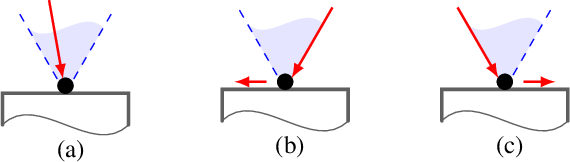 Figure 3 for Non-prehensile Planar Manipulation via Trajectory Optimization with Complementarity Constraints