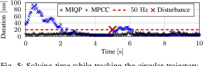 Figure 4 for Non-prehensile Planar Manipulation via Trajectory Optimization with Complementarity Constraints