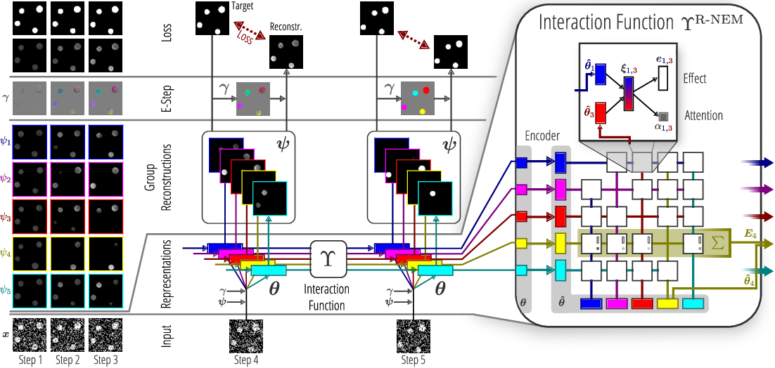 Figure 1 for Relational Neural Expectation Maximization: Unsupervised Discovery of Objects and their Interactions