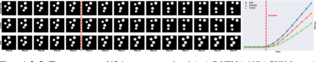 Figure 4 for Relational Neural Expectation Maximization: Unsupervised Discovery of Objects and their Interactions