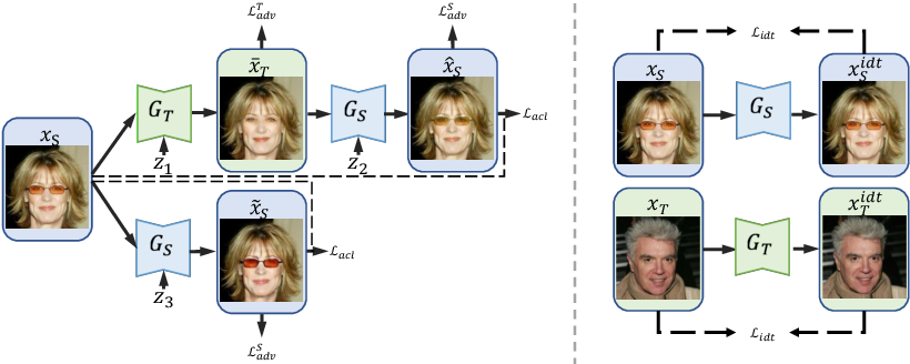 Figure 3 for Unpaired Image-to-Image Translation using Adversarial Consistency Loss