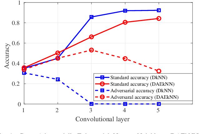 Figure 1 for Deep Adversarially-Enhanced k-Nearest Neighbors