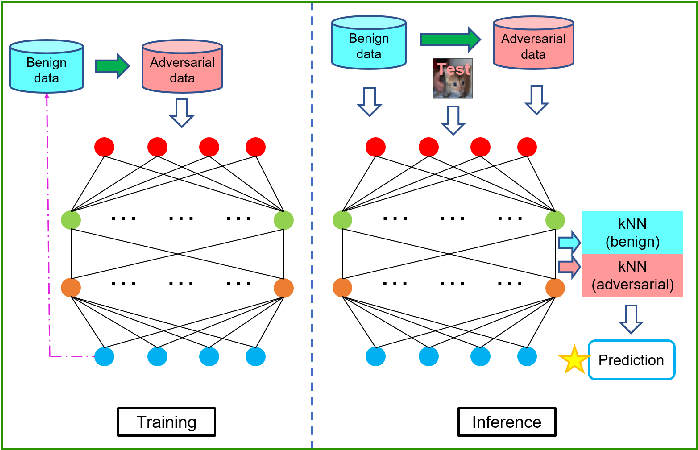 Figure 2 for Deep Adversarially-Enhanced k-Nearest Neighbors