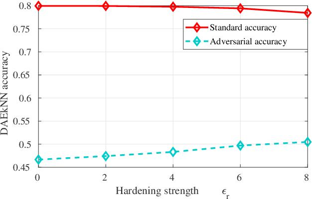 Figure 3 for Deep Adversarially-Enhanced k-Nearest Neighbors