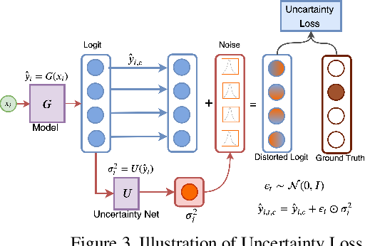 Figure 4 for U-CAM: Visual Explanation using Uncertainty based Class Activation Maps