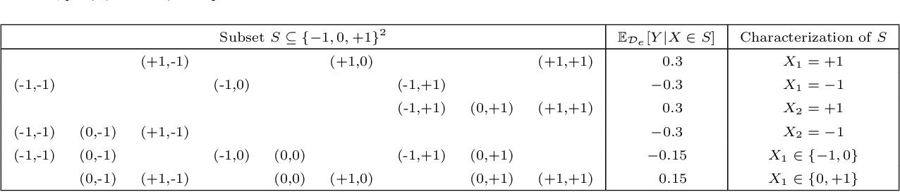 Figure 4 for Does Invariant Risk Minimization Capture Invariance?