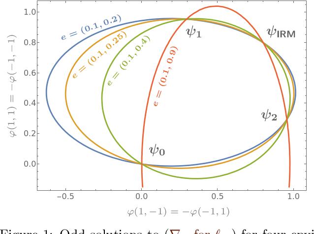 Figure 1 for Does Invariant Risk Minimization Capture Invariance?