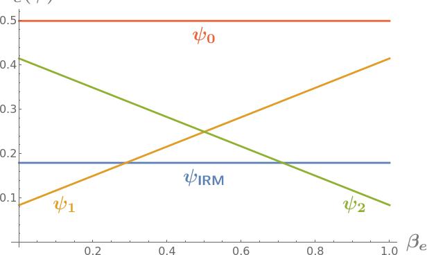 Figure 3 for Does Invariant Risk Minimization Capture Invariance?