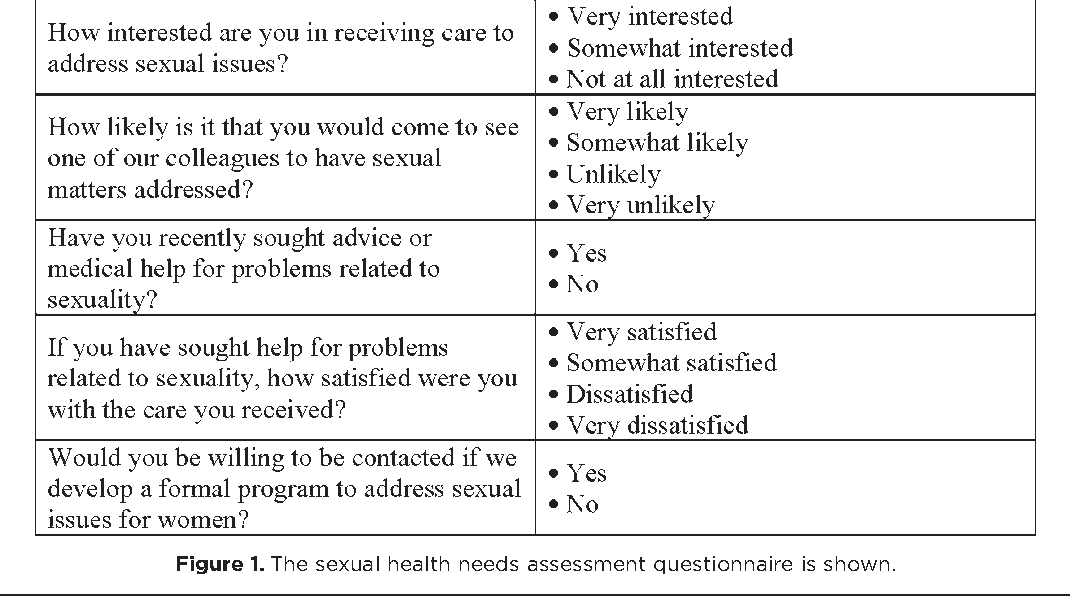 Sexual health questionnaire for women