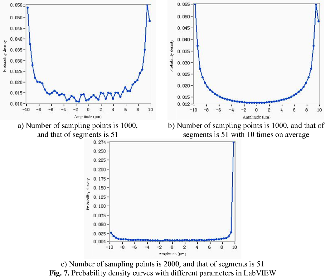 Figure 7 from Direct calculation method of probability density from