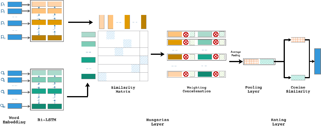 Figure 3 for Hungarian Layer: Logics Empowered Neural Architecture