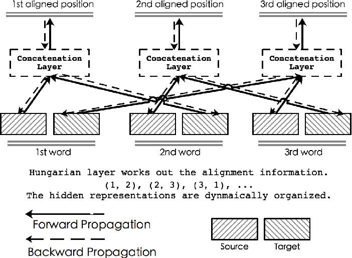 Figure 4 for Hungarian Layer: Logics Empowered Neural Architecture