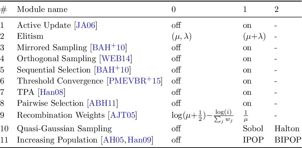 Figure 1 for Online Selection of CMA-ES Variants