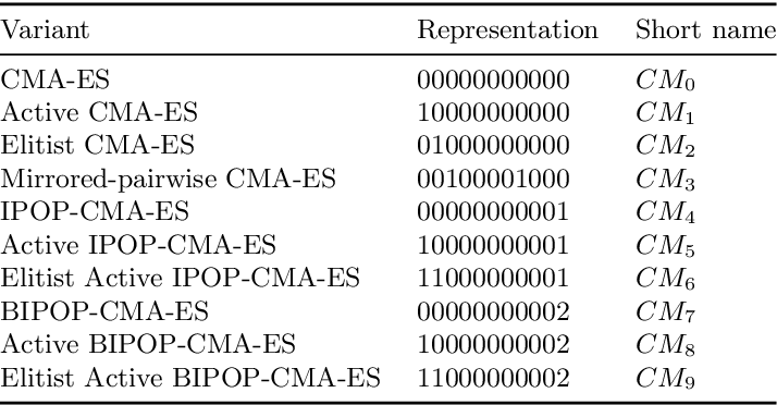 Figure 4 for Online Selection of CMA-ES Variants
