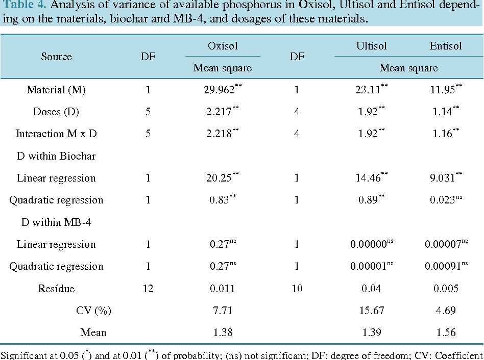 Table 4. Analysis of variance of available phosphorus in Oxisol, Ultisol and Entisol depending on the materials, biochar and MB-4, and dosages of these materials.
