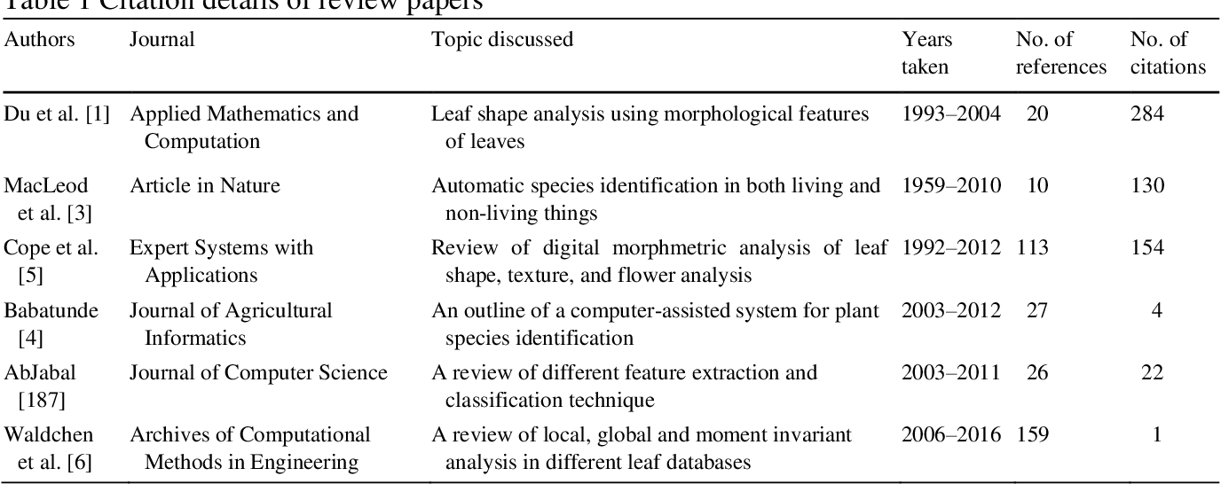 Figure 1 for A Review of Visual Descriptors and Classification Techniques Used in Leaf Species Identification