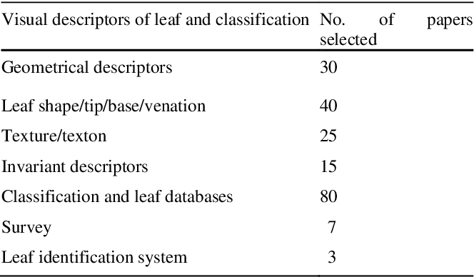 Figure 3 for A Review of Visual Descriptors and Classification Techniques Used in Leaf Species Identification