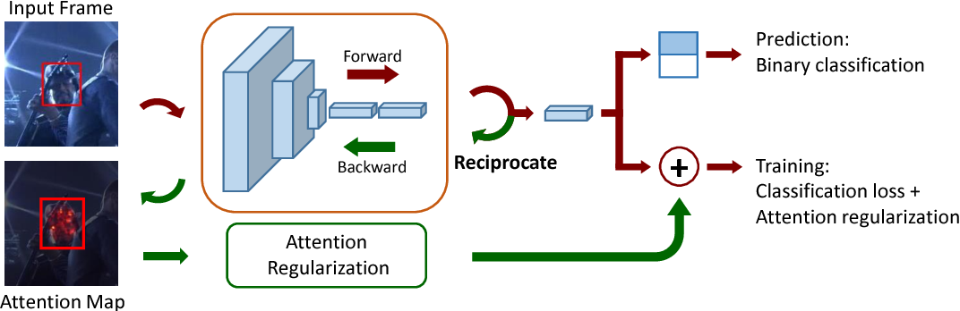 Figure 1 for Deep Attentive Tracking via Reciprocative Learning