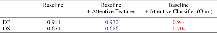 Figure 4 for Deep Attentive Tracking via Reciprocative Learning