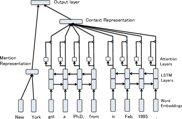Figure 1 for An Attentive Neural Architecture for Fine-grained Entity Type Classification